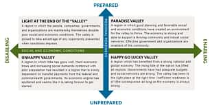 4-Scenarios Diagram