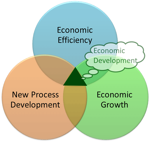 Economic Development Venn Diagram