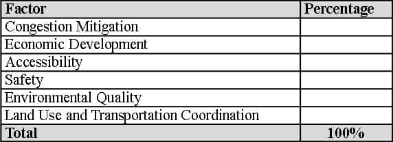 Prioritzation Factors Table